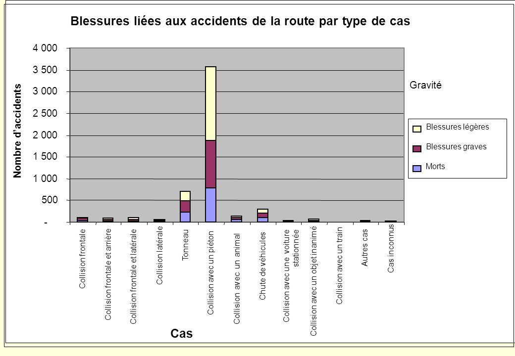 COMBINAISONS DES FACTEURS CAUSANT LES ACCIDENTS DE LA ROUTE Environnement routier Usagers de la route Véhicules Usagers de la route et environnement r