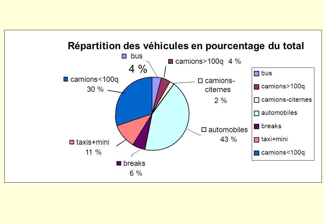 Moyenne annuelle de blessures personnelles dues aux accidents, par cause - 500 1 000 1 500 2 000 2 500 3 000 3 500 4 000 4 500 Chauffeur Véhicule Piét