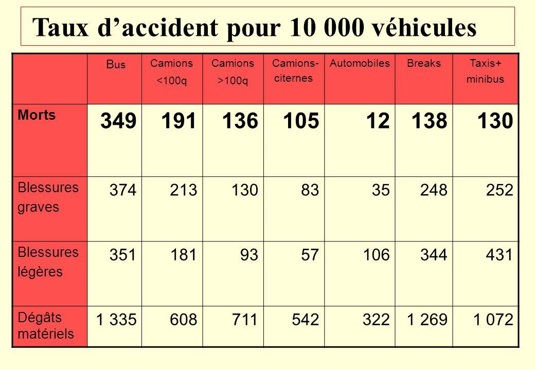 Répartition des véhicules en pourcentage du total camions<100q 30 % taxis+mini 11 % breaks 6 % automobiles 43 % camions- citernes 2 % camions>100q 4 %