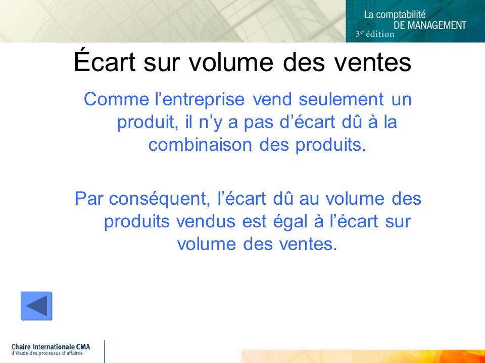 Écart sur volume des ventes Comme lentreprise vend seulement un produit, il ny a pas décart dû à la combinaison des produits.