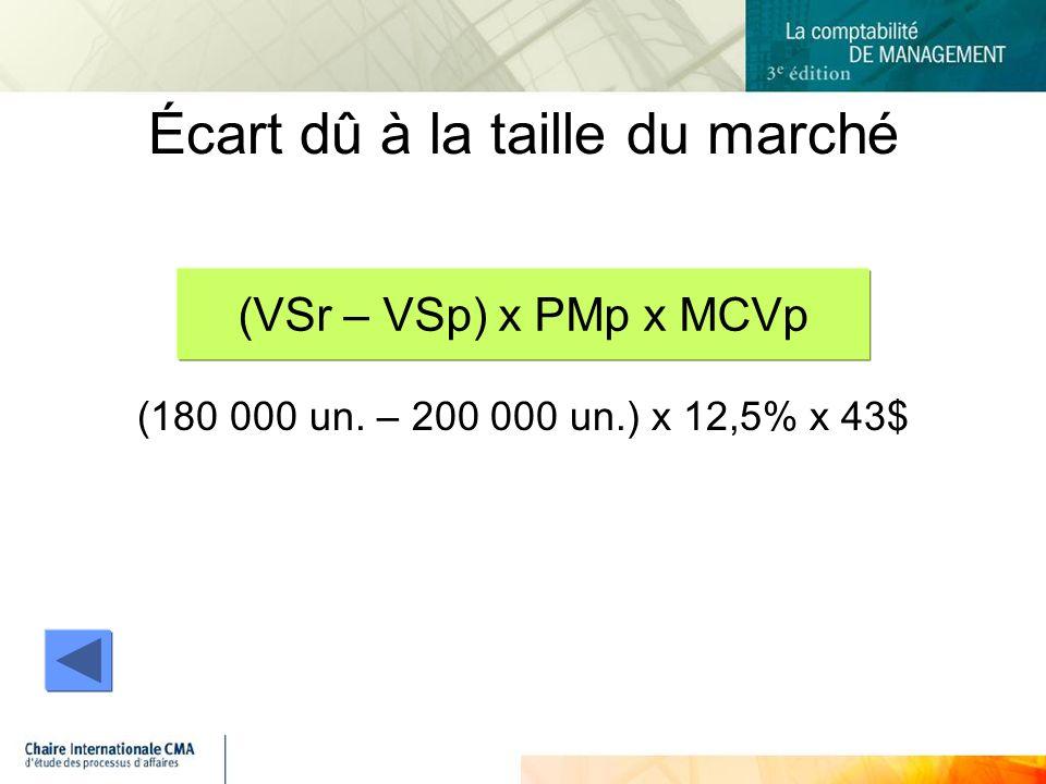 (180 000 un. – 200 000 un.) x 12,5% x 43$ Écart dû à la taille du marché (VSr – VSp) x PMp x MCVp