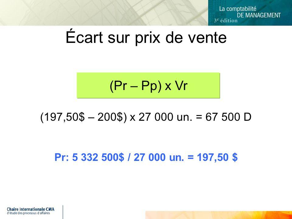 (197,50$ – 200$) x 27 000 un.= 67 500 D Pr: 5 332 500$ / 27 000 un.
