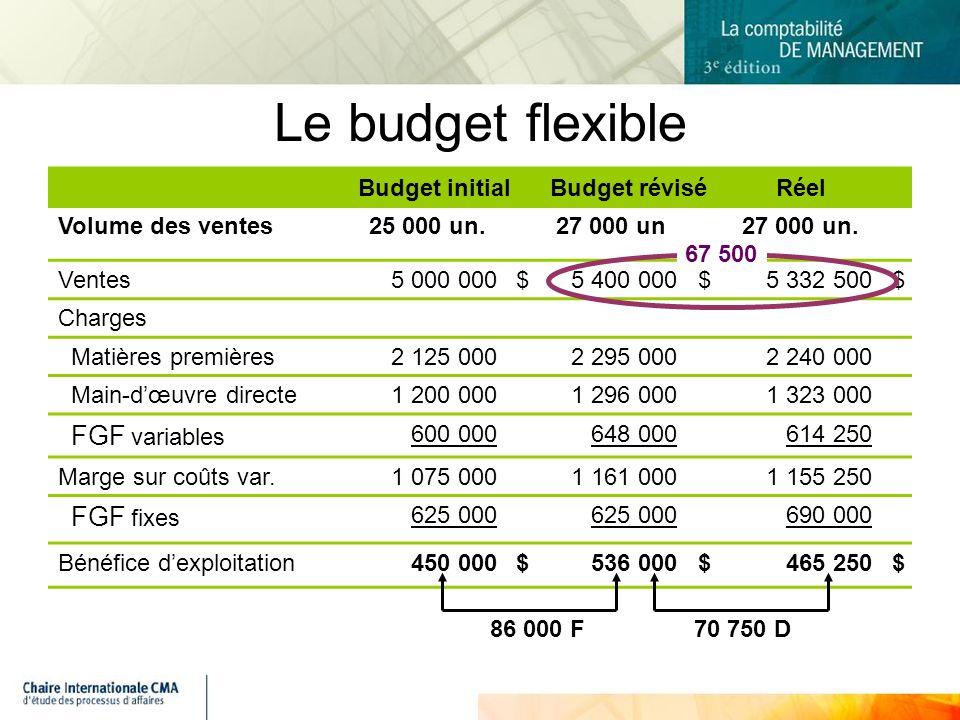Budget initialBudget réviséRéel Volume des ventes25 000 un.27 000 un27 000 un.