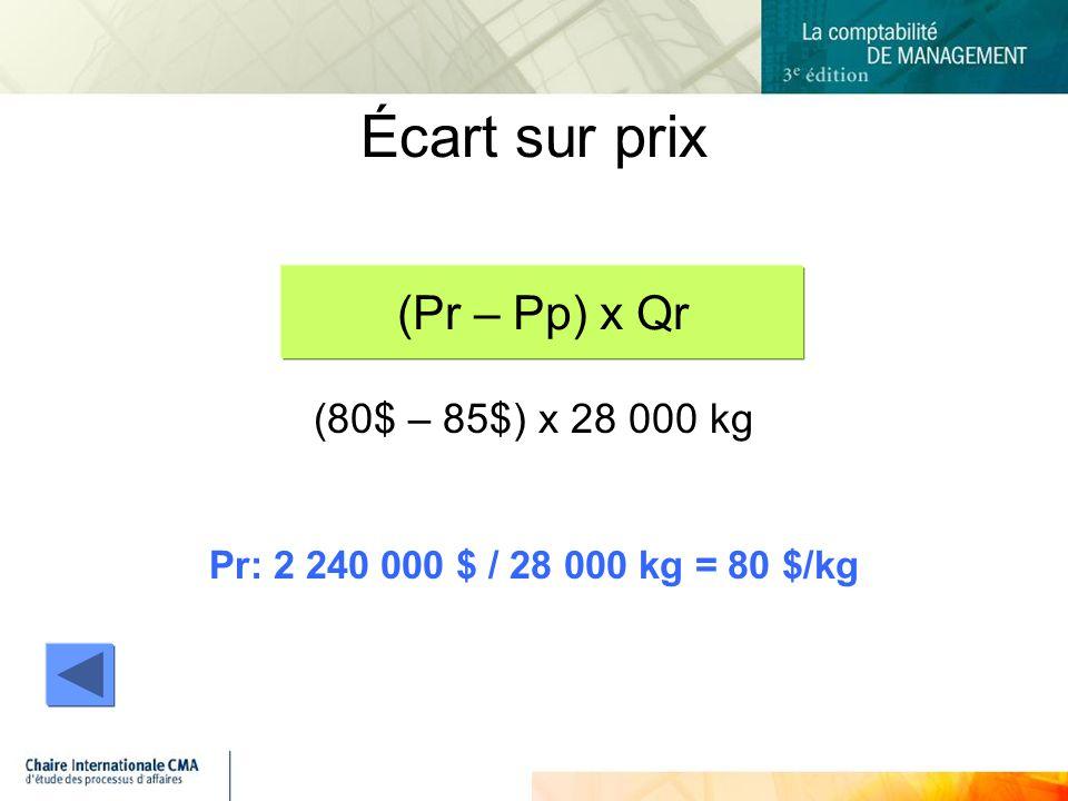 (80$ – 85$) x 28 000 kg Pr: 2 240 000 $ / 28 000 kg = 80 $/kg Écart sur prix (Pr – Pp) x Qr