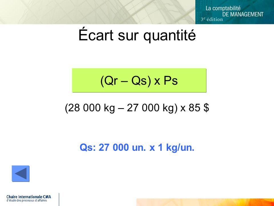 (28 000 kg – 27 000 kg) x 85 $ Qs: 27 000 un. x 1 kg/un. Écart sur quantité (Qr – Qs) x Ps