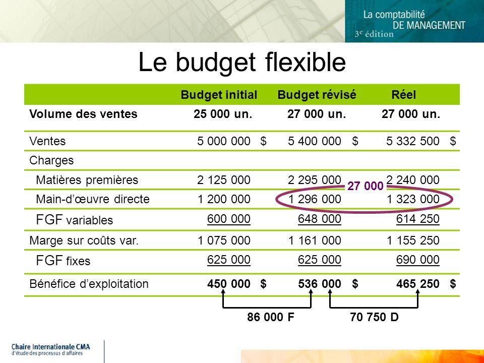 Budget initialBudget réviséRéel Volume des ventes25 000 un.27 000 un.
