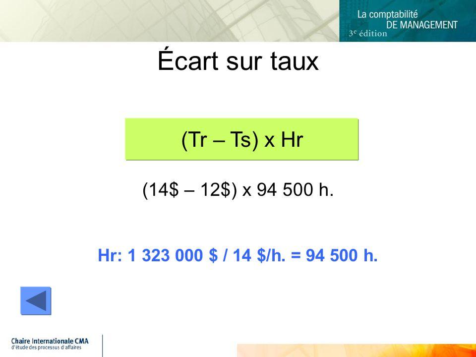 (14$ – 12$) x 94 500 h. Hr: 1 323 000 $ / 14 $/h. = 94 500 h. Écart sur taux (Tr – Ts) x Hr