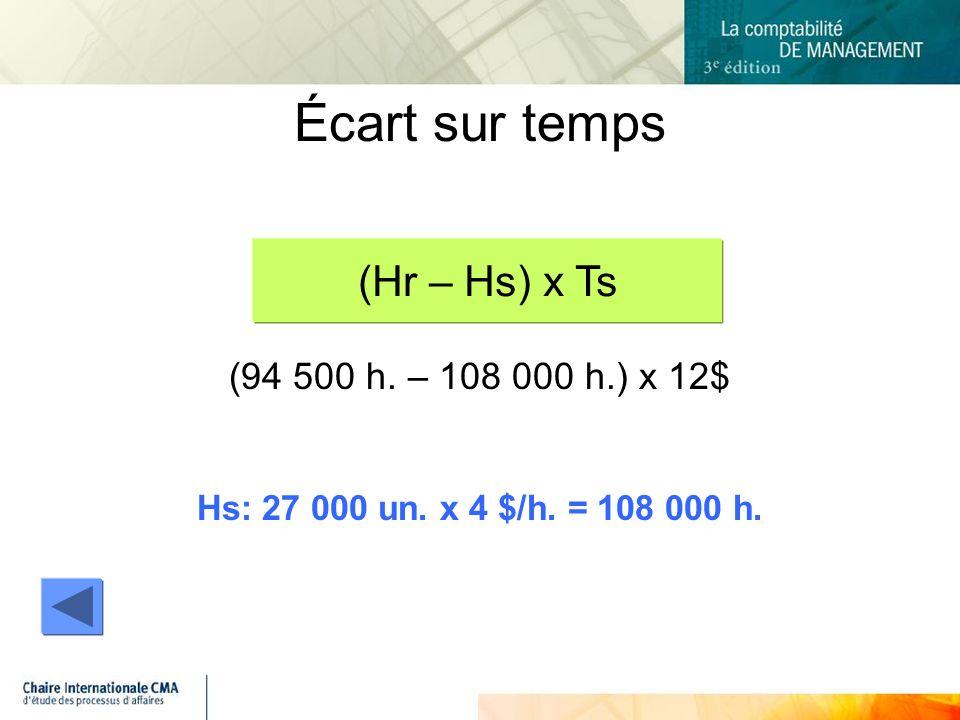 (94 500 h. – 108 000 h.) x 12$ Hs: 27 000 un. x 4 $/h. = 108 000 h. Écart sur temps (Hr – Hs) x Ts