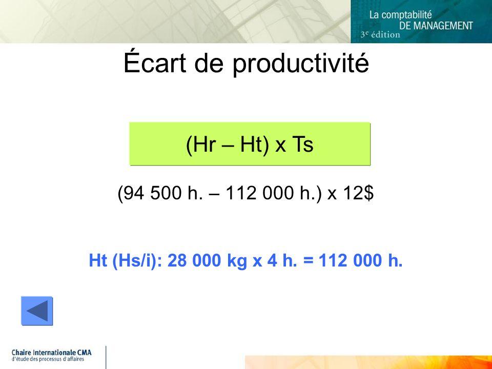 (94 500 h.– 112 000 h.) x 12$ Ht (Hs/i): 28 000 kg x 4 h.
