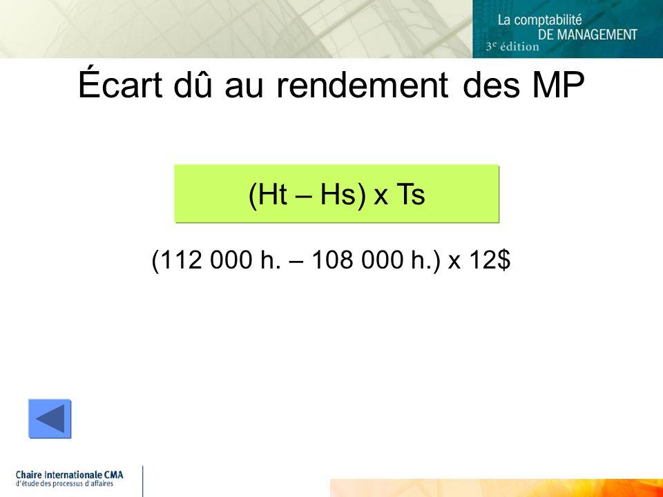 (112 000 h. – 108 000 h.) x 12$ Écart dû au rendement des MP (Ht – Hs) x Ts