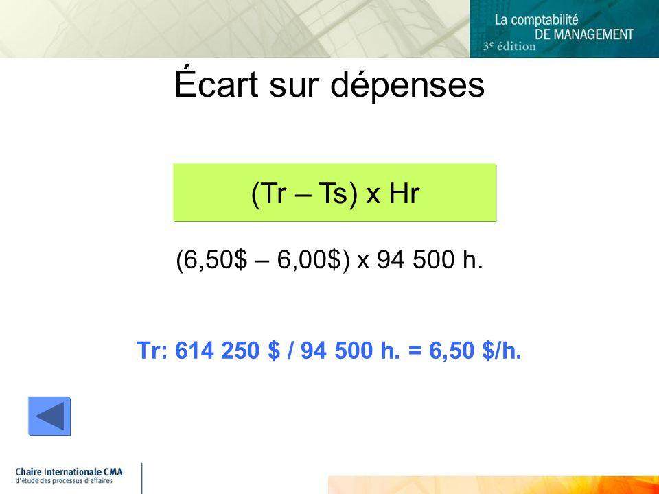 Écart sur dépenses (6,50$ – 6,00$) x 94 500 h. Tr: 614 250 $ / 94 500 h. = 6,50 $/h. (Tr – Ts) x Hr