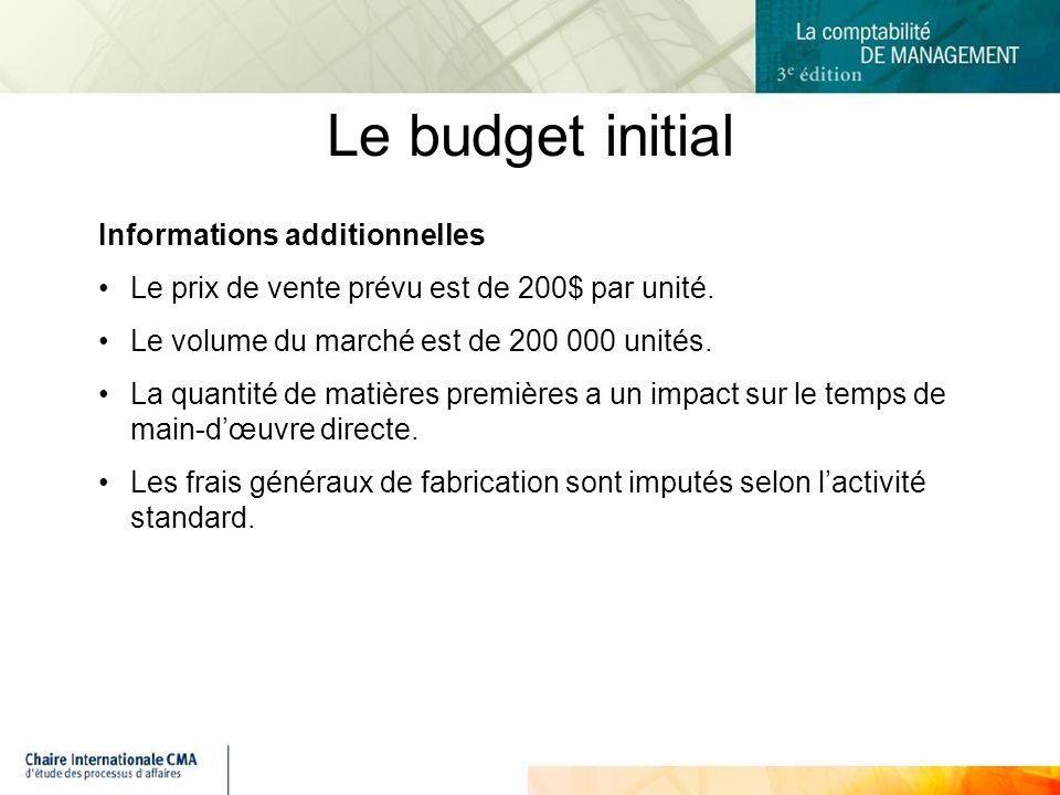 Le budget initial Informations additionnelles Le prix de vente prévu est de 200$ par unité.