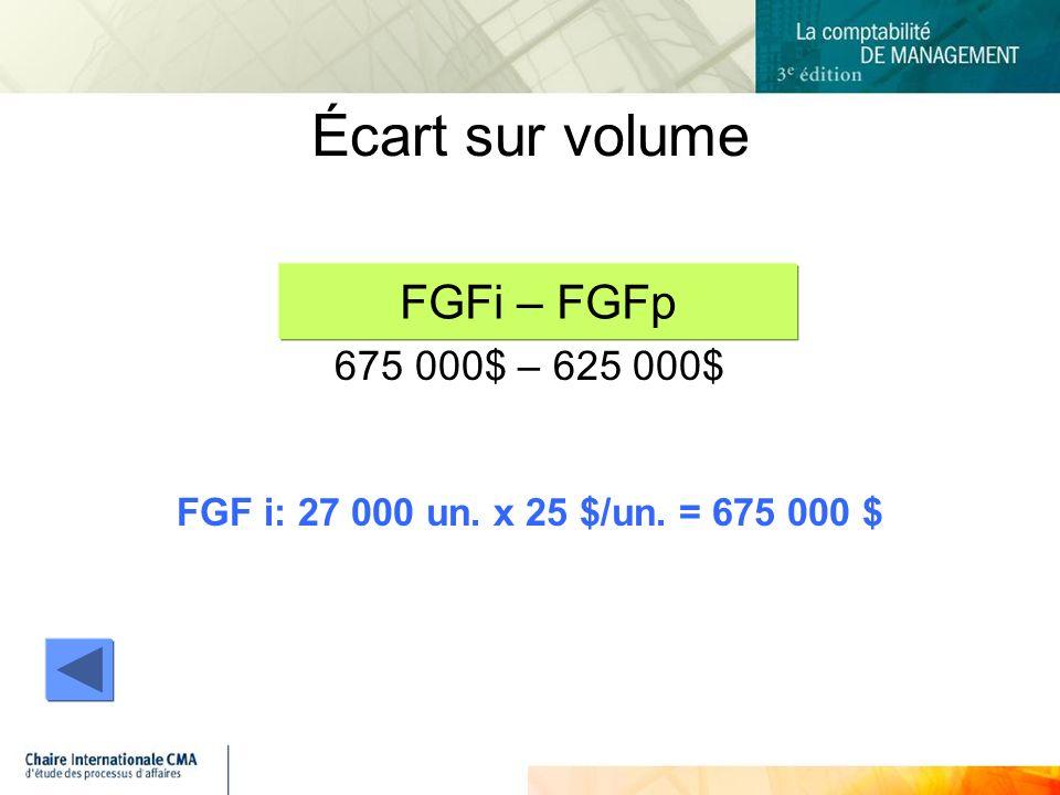 Écart sur volume 675 000$ – 625 000$ FGF i: 27 000 un. x 25 $/un. = 675 000 $ FGFi – FGFp