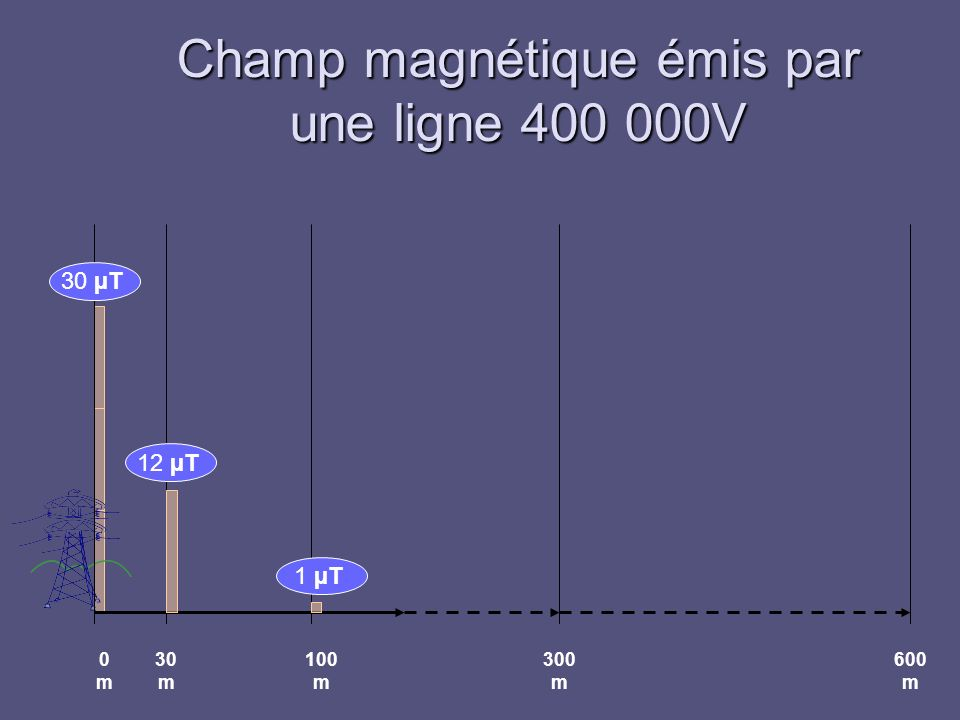 Champ magnétique émis par une ligne 400 000V 0m0m 30 m 100 m 300 m 600 m 30 µT 12 µT 1 µT