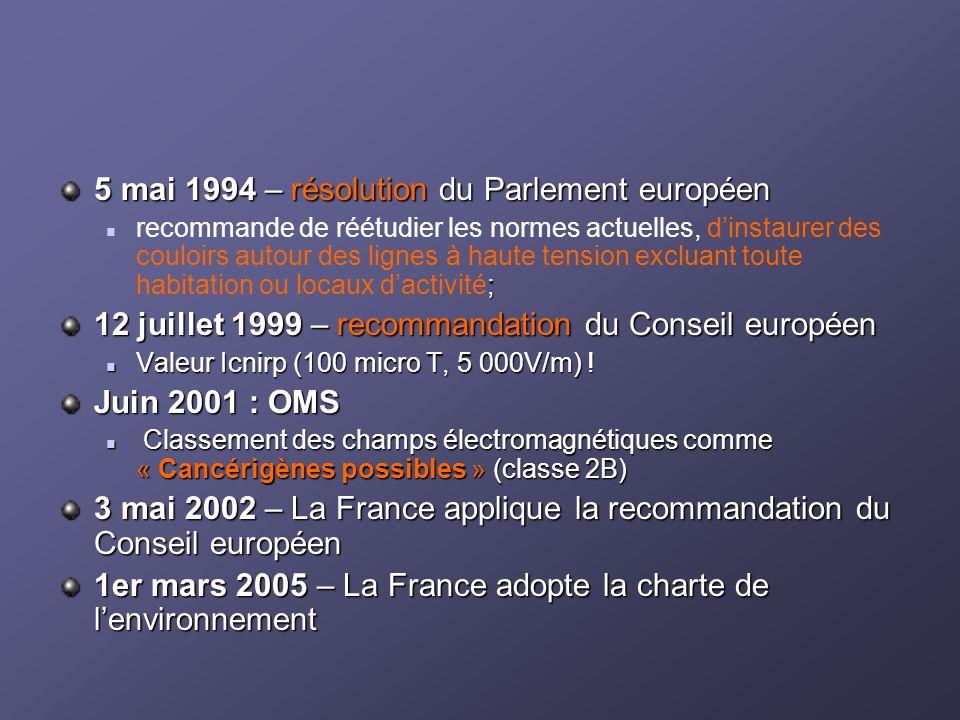5 mai 1994 – résolution du Parlement européen ; recommande de réétudier les normes actuelles, dinstaurer des couloirs autour des lignes à haute tension excluant toute habitation ou locaux dactivité; 12 juillet 1999 – recommandation du Conseil européen Valeur Icnirp (100 micro T, 5 000V/m) .