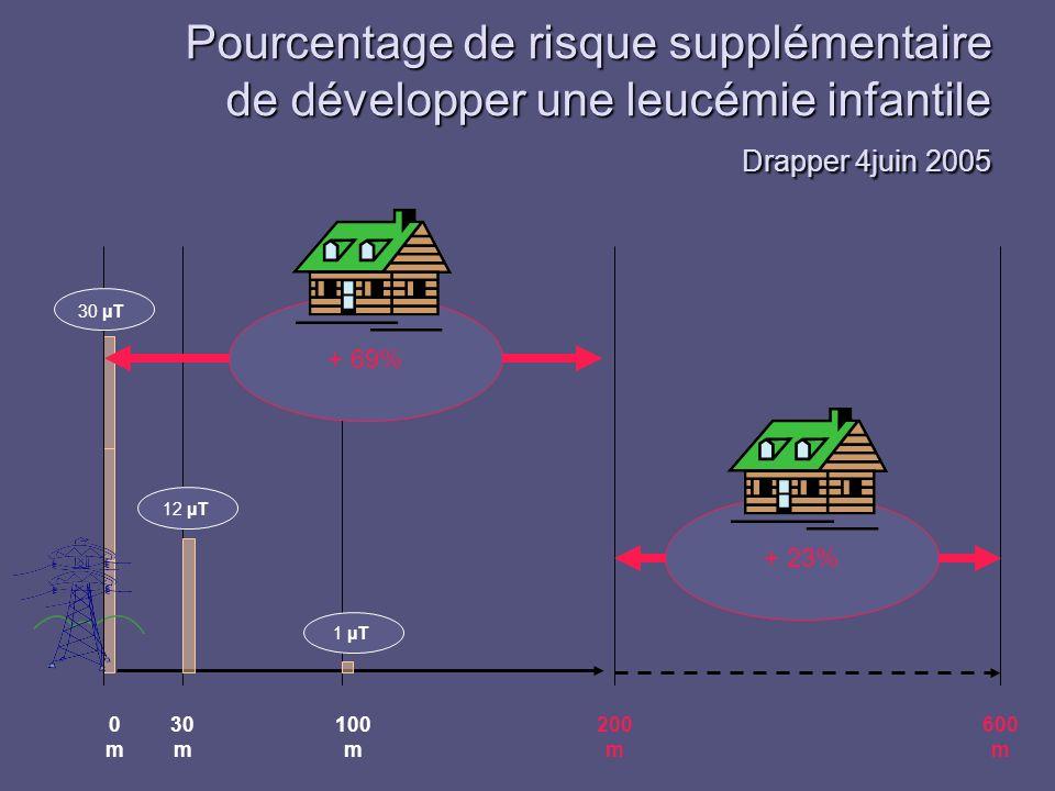 Pourcentage de risque supplémentaire de développer une leucémie infantile Drapper 4juin 2005 0m0m 30 m 100 m 200 m 600 m 30 µT 12 µT 1 µT + 69%+ 23%
