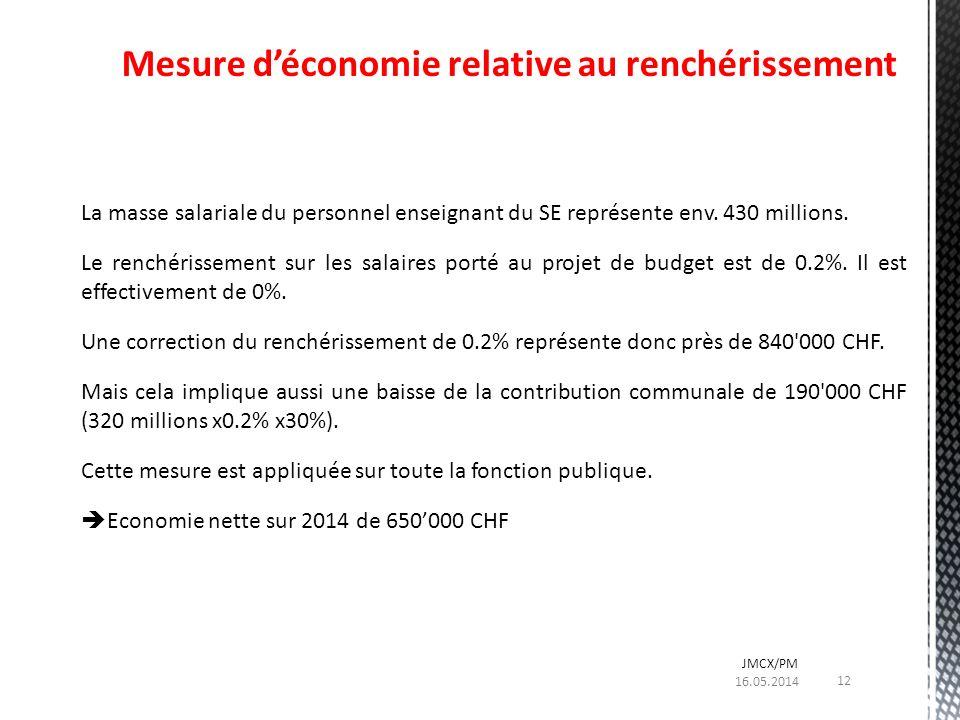 La masse salariale du personnel enseignant du SE représente env. 430 millions. Le renchérissement sur les salaires porté au projet de budget est de 0.