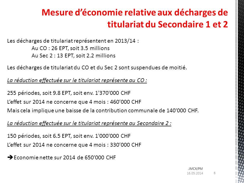 Les décharges de titulariat représentent en 2013/14 : Au CO : 26 EPT, soit 3.5 millions Au Sec 2 : 13 EPT, soit 2.2 millions Les décharges de titulari