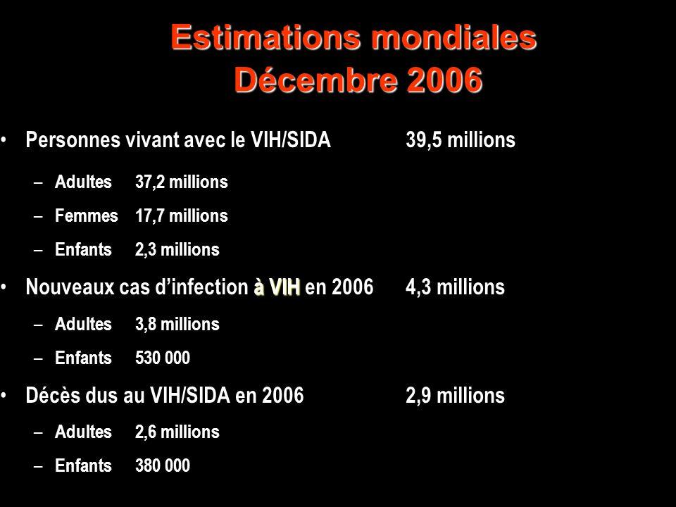 Estimations mondiales Décembre 2006 Personnes vivant avec le VIH/SIDA39,5 millions – Adultes37,2 millions – Femmes17,7 millions – Enfants2,3 millions