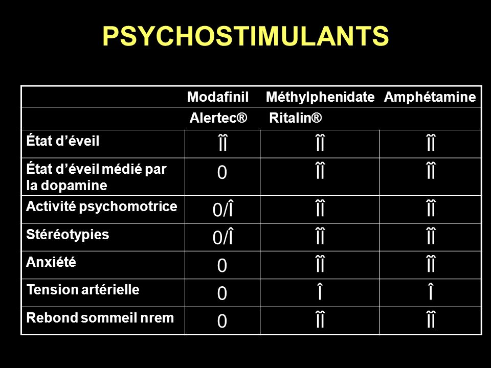 PSYCHOSTIMULANTS Modafinil Méthylphenidate Amphétamine Alertec® Ritalin® État déveil ÎÎ État déveil médié par la dopamine 0ÎÎ Activité psychomotrice 0