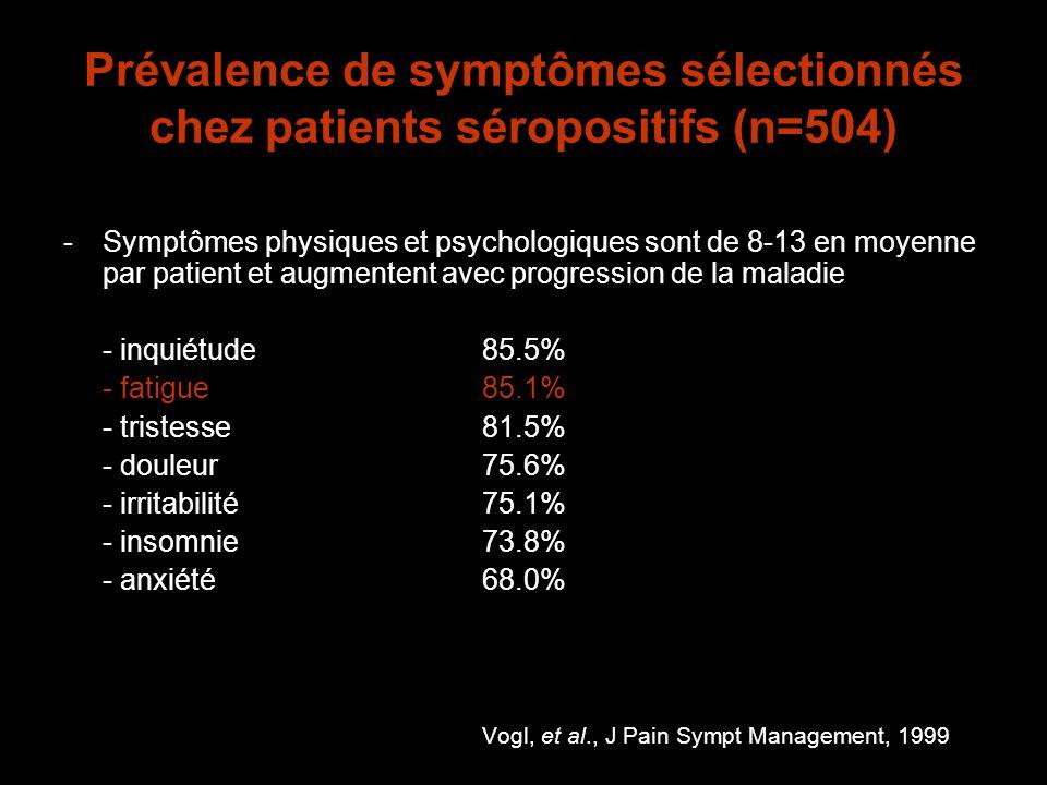 Prévalence de symptômes sélectionnés chez patients séropositifs (n=504) -Symptômes physiques et psychologiques sont de 8-13 en moyenne par patient et