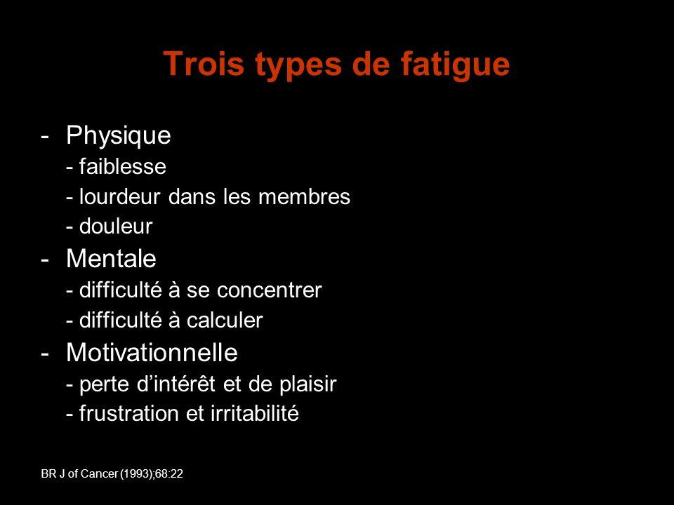 Trois types de fatigue -Physique - faiblesse - lourdeur dans les membres - douleur -Mentale - difficulté à se concentrer - difficulté à calculer -Moti