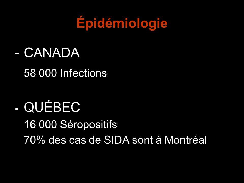 Hypogonadisme -25% HIV+ asymptomatiques non traités -45% SIDA non traité Testostérone associée à:Déficit entraîne: - régulation énergie - fatigue - libido - impuissance - métabolisme nutritionnel - anorexie - humeur - dépression Causes dhypogonadisme: - atteinte testiculaire/ovarienne - effets secondaires médication - production insuffisante due stimulation hormonale