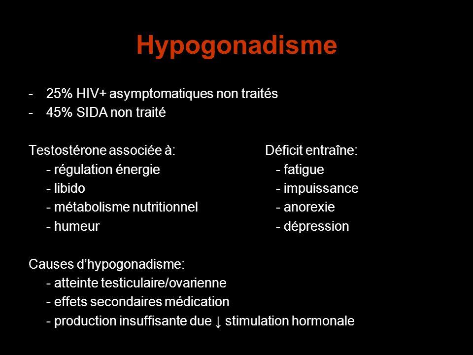 Hypogonadisme -25% HIV+ asymptomatiques non traités -45% SIDA non traité Testostérone associée à:Déficit entraîne: - régulation énergie - fatigue - li