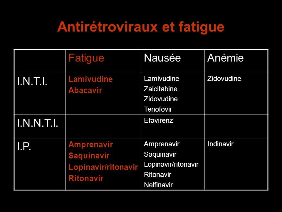 Antirétroviraux et fatigue FatigueNauséeAnémie I.N.T.I. Lamivudine Abacavir Lamivudine Zalcitabine Zidovudine Tenofovir Zidovudine I.N.N.T.I. Efaviren
