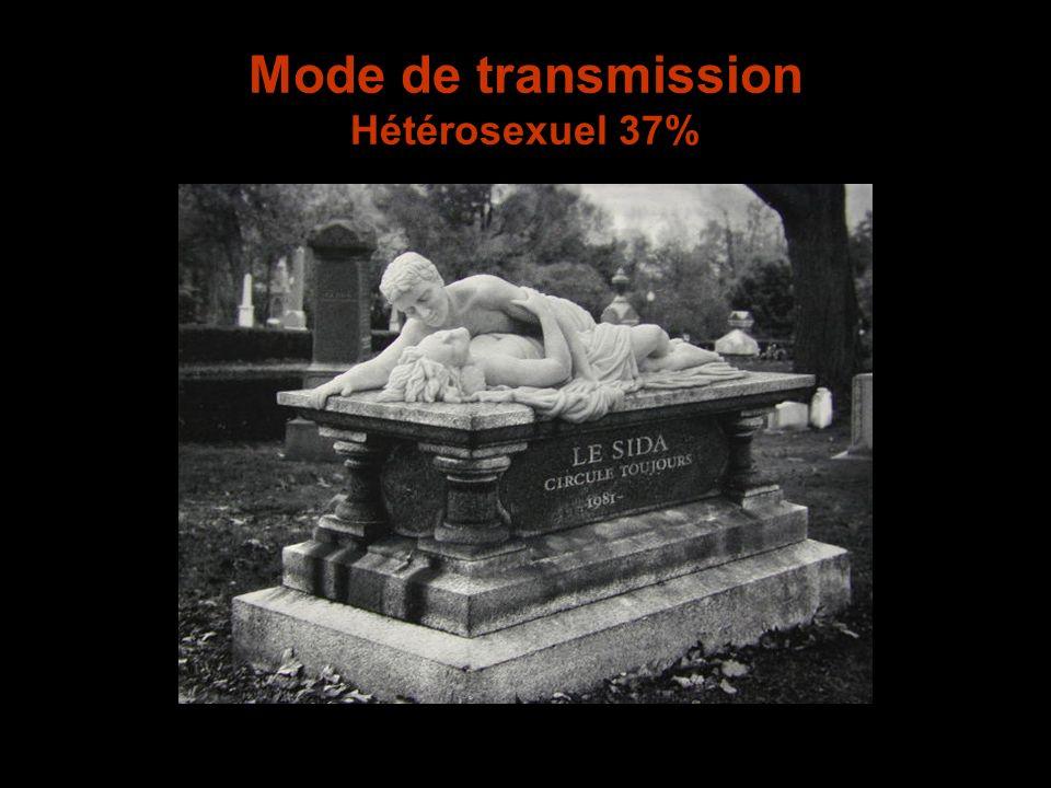 Mode de transmission Hétérosexuel 37%