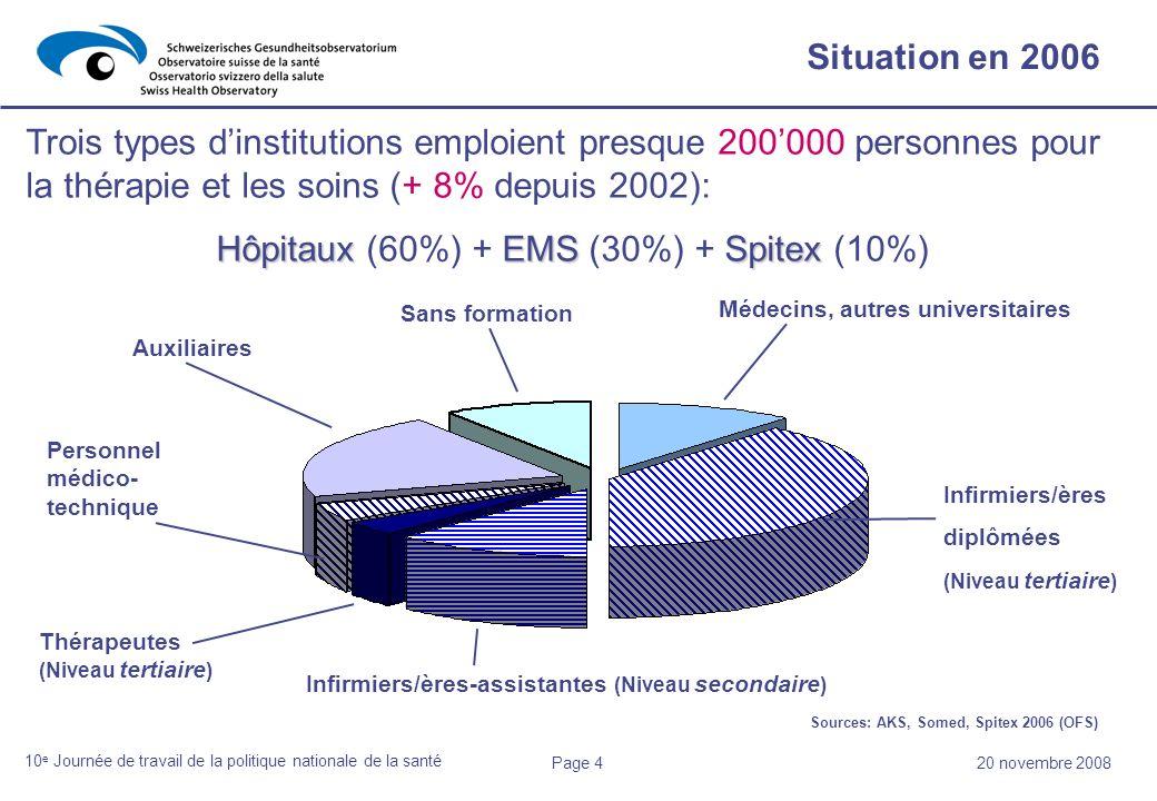 Page 420 novembre 2008 10 e Journée de travail de la politique nationale de la santé Trois types dinstitutions emploient presque 200000 personnes pour la thérapie et les soins (+ 8% depuis 2002): HôpitauxEMSSpitex Hôpitaux (60%) + EMS (30%) + Spitex (10%) Infirmiers/ères-assistantes (Niveau secondaire ) Sans formation Auxiliaires Thérapeutes (Niveau tertiaire ) Personnel médico- technique Infirmiers/ères diplômées (Niveau tertiaire ) Médecins, autres universitaires Situation en 2006 Sources: AKS, Somed, Spitex 2006 (OFS)