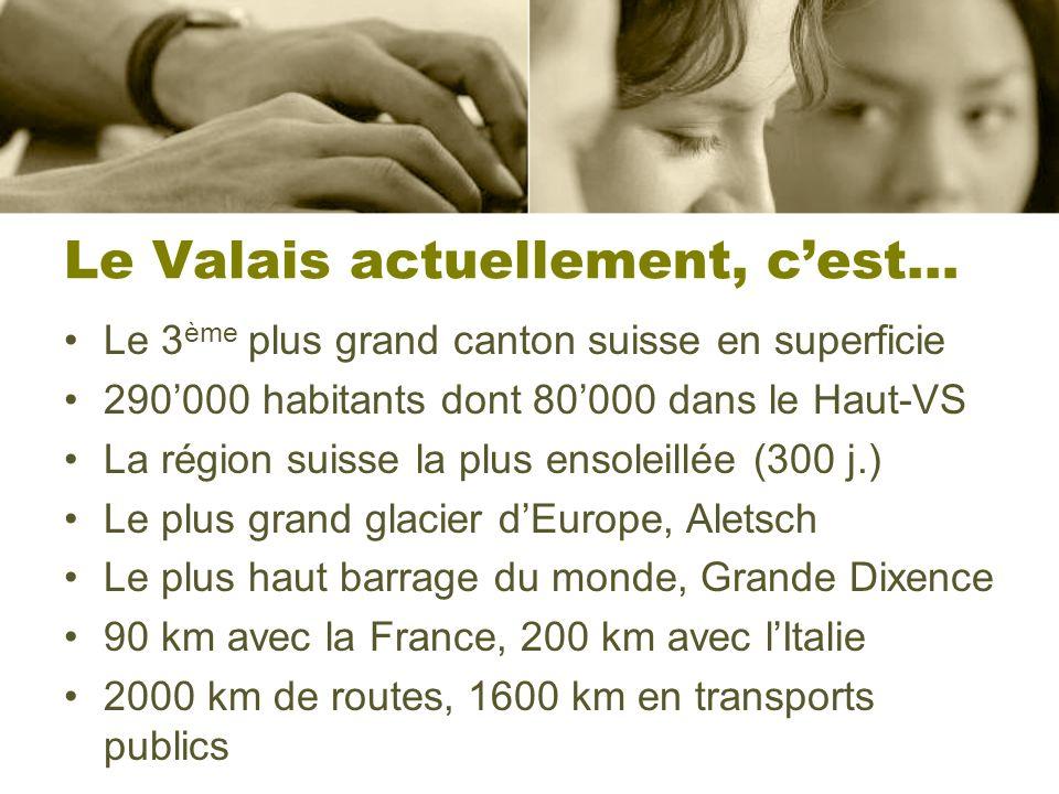 Le Valais actuellement, cest… Le 3 ème plus grand canton suisse en superficie 290000 habitants dont 80000 dans le Haut-VS La région suisse la plus ens