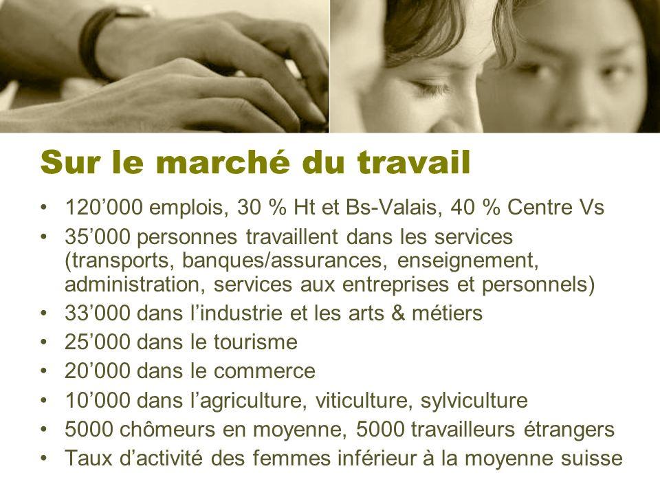 Sur le marché du travail 120000 emplois, 30 % Ht et Bs-Valais, 40 % Centre Vs 35000 personnes travaillent dans les services (transports, banques/assur