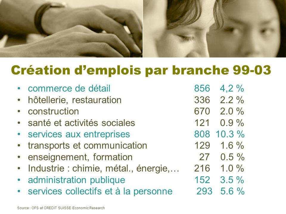 Création demplois par branche 99-03 commerce de détail 856 4,2 % hôtellerie, restauration 336 2.2 % construction 670 2.0 % santé et activités sociales