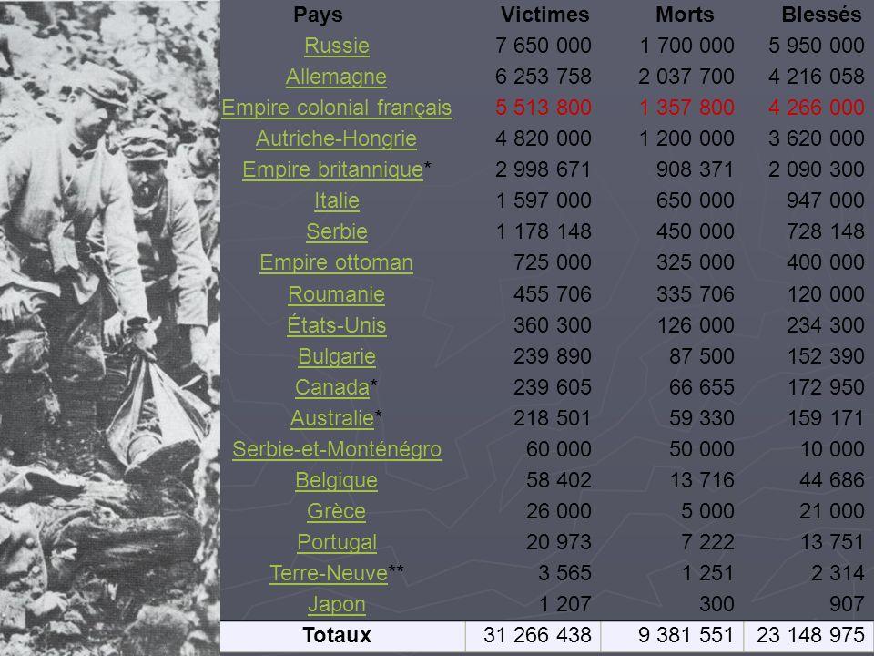 Pays Victimes Morts Blessés Russie7 650 000 1 700 0005 950 000 Allemagne6 253 7582 037 7004 216 058 Empire colonial français5 513 8001 357 8004 266 000 Autriche-Hongrie4 820 0001 200 0003 620 000 Empire britanniqueEmpire britannique*2 998 671908 3712 090 300 Italie1 597 000650 000947 000 Serbie1 178 148450 000728 148 Empire ottoman725 000325 000400 000 Roumanie455 706335 706120 000 États-Unis360 300126 000234 300 Bulgarie239 89087 500152 390 CanadaCanada*239 60566 655172 950 AustralieAustralie*218 50159 330159 171 Serbie-et-Monténégro60 00050 00010 000 Belgique58 40213 71644 686 Grèce26 0005 00021 000 Portugal20 9737 22213 751 Terre-NeuveTerre-Neuve**3 5651 2512 314 Japon1 207300907 Totaux31 266 4389 381 55123 148 975