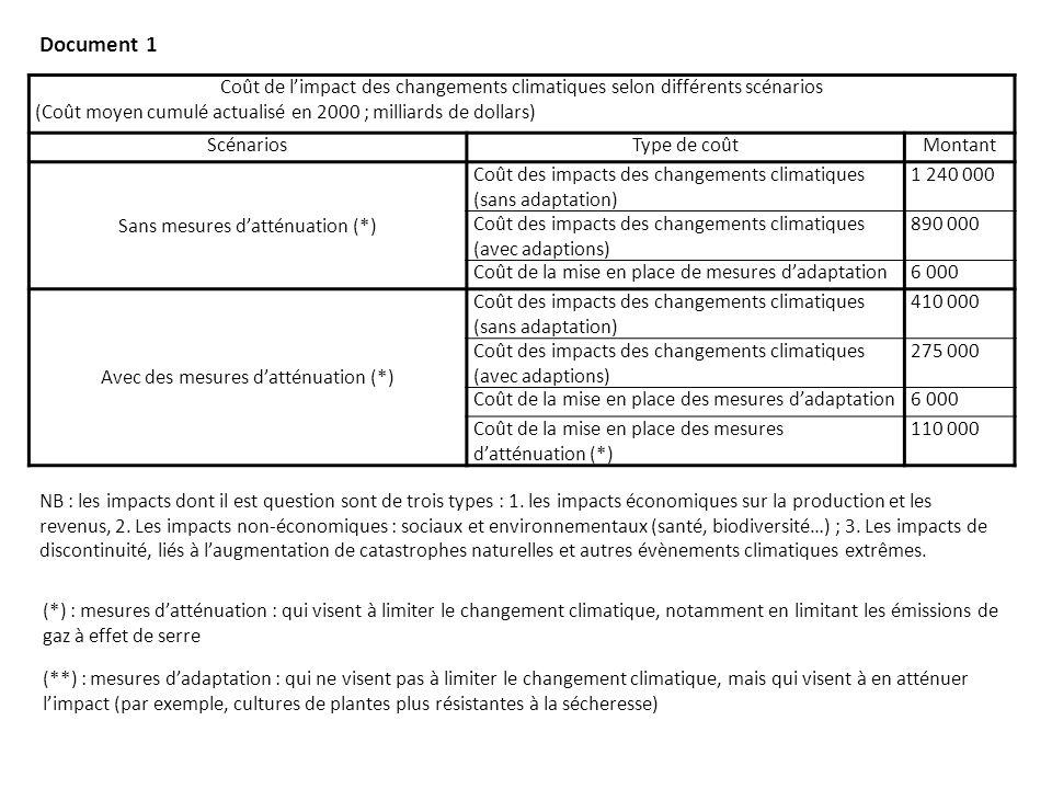 Source : Les dossiers en ligne de la documentation française