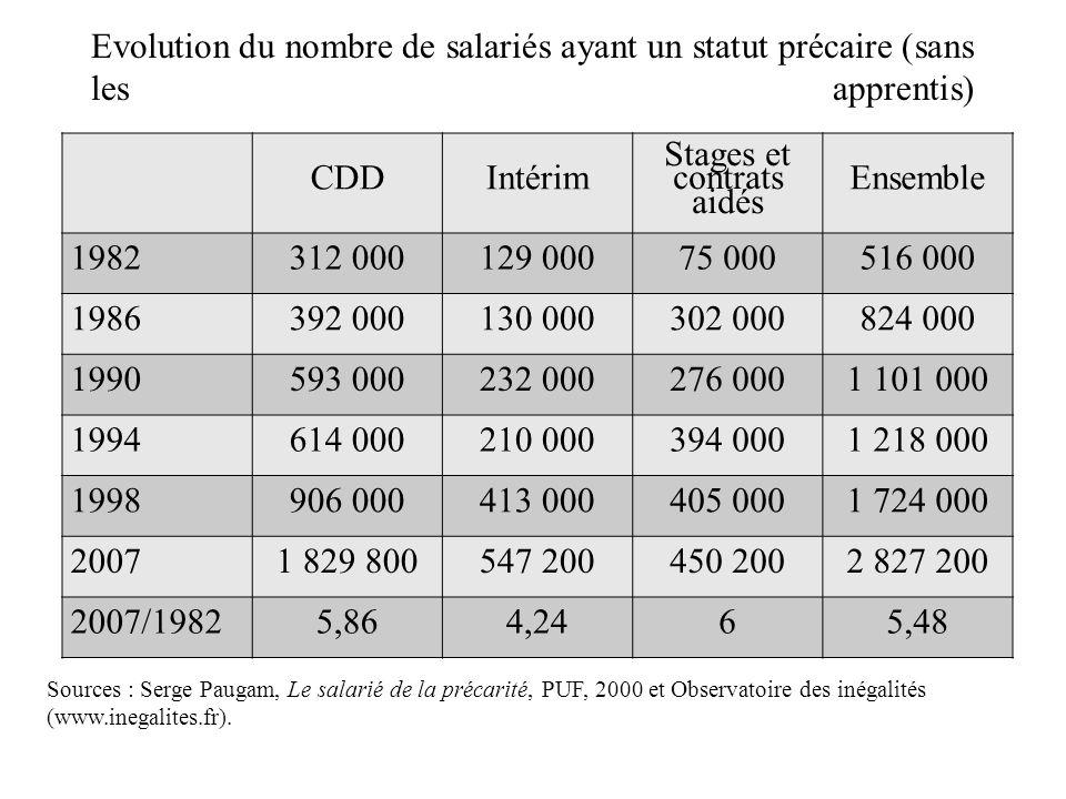 Evolution du nombre de salariés ayant un statut précaire (sans les apprentis) Sources : Serge Paugam, Le salarié de la précarité, PUF, 2000 et Observatoire des inégalités (www.inegalites.fr).