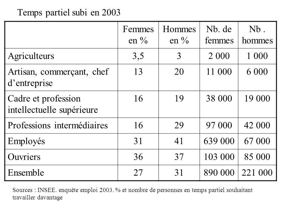 Temps partiel subi en 2003 Sources : INSEE. enquête emploi 2003. % et nombre de personnes en temps partiel souhaitant travailler davantage Femmes en %