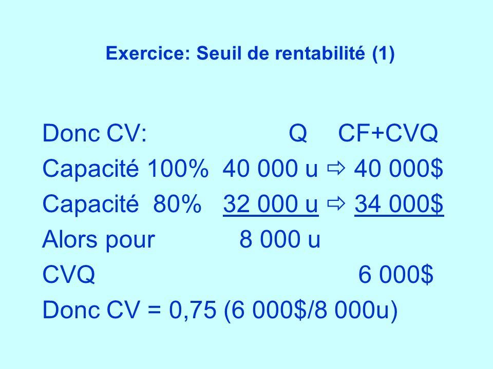 Exercice: Seuil de rentabilité (1) Donc CV:QCF+CVQ Capacité 100% 40 000 u 40 000$ Capacité 80% 32 000 u 34 000$ Alors pour 8 000 u CVQ 6 000$ Donc CV
