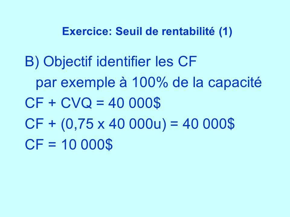 Exercice: Seuil de rentabilité (1) B) Objectif identifier les CF par exemple à 100% de la capacité CF + CVQ = 40 000$ CF + (0,75 x 40 000u) = 40 000$
