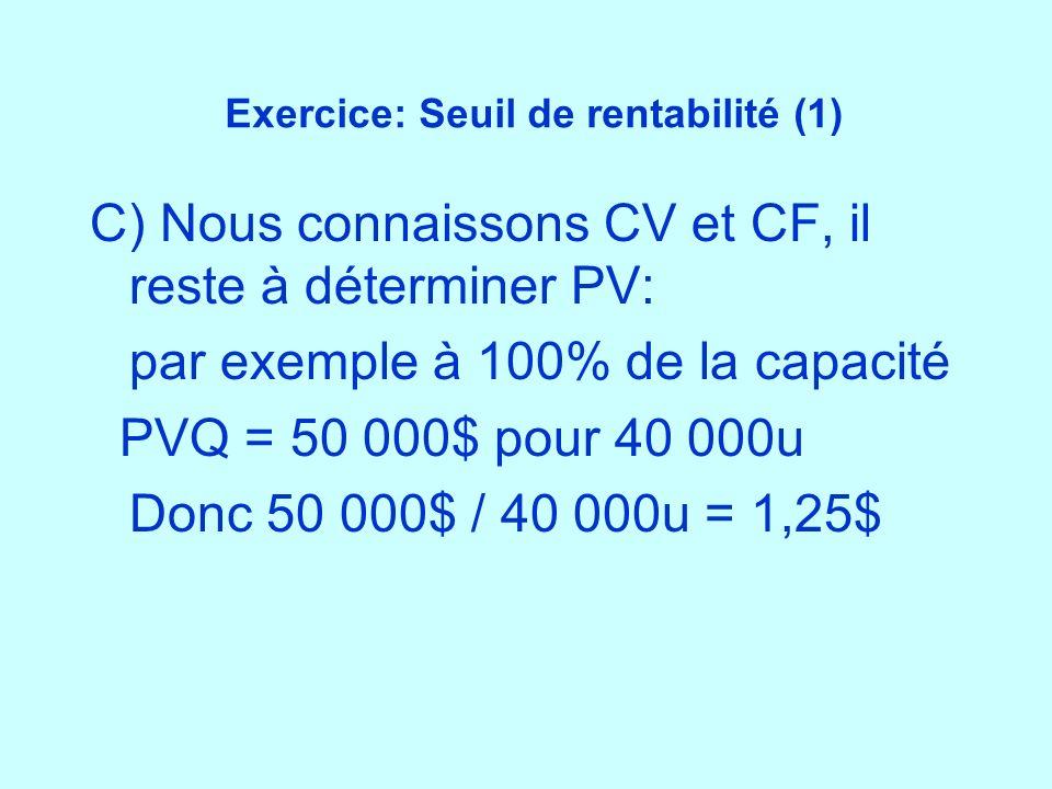 Exercice: Seuil de rentabilité (1) C) Nous connaissons CV et CF, il reste à déterminer PV: par exemple à 100% de la capacité PVQ = 50 000$ pour 40 000