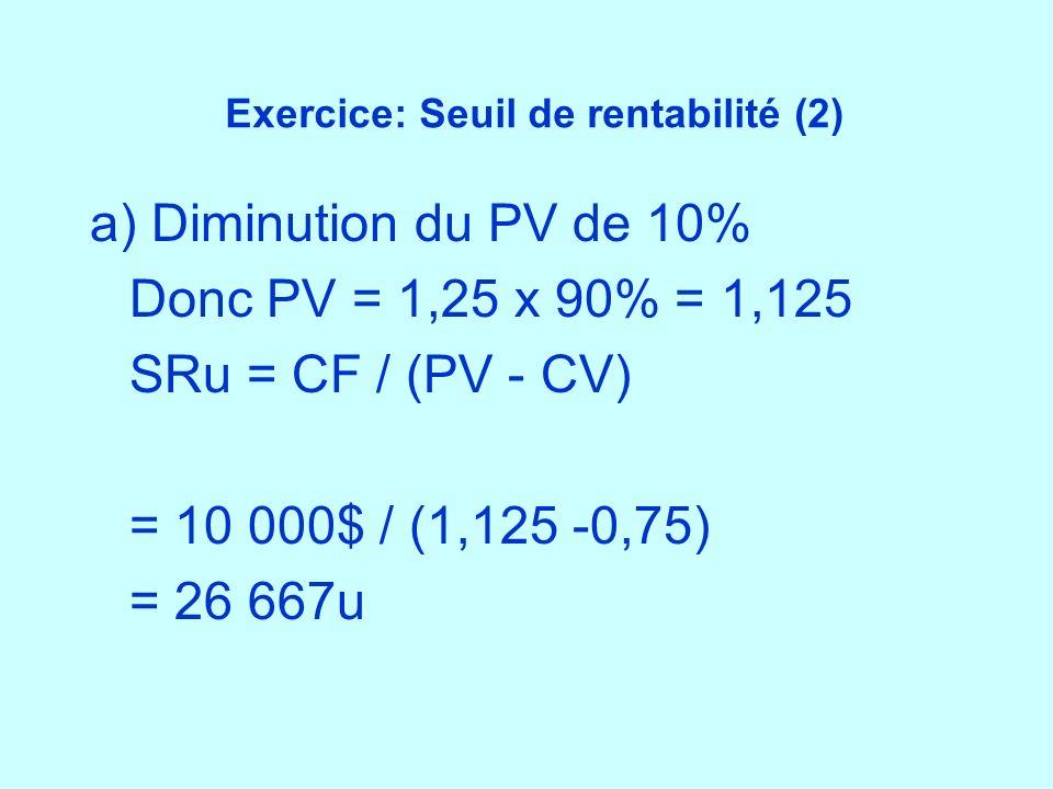 Exercice: Seuil de rentabilité (2) a) Diminution du PV de 10% Donc PV = 1,25 x 90% = 1,125 SRu = CF / (PV - CV) = 10 000$ / (1,125 -0,75) = 26 667u