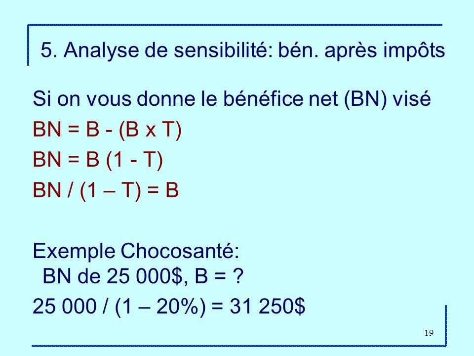 19 5. Analyse de sensibilité: bén. après impôts Si on vous donne le bénéfice net (BN) visé BN = B - (B x T) BN = B (1 - T) BN / (1 – T) = B Exemple Ch