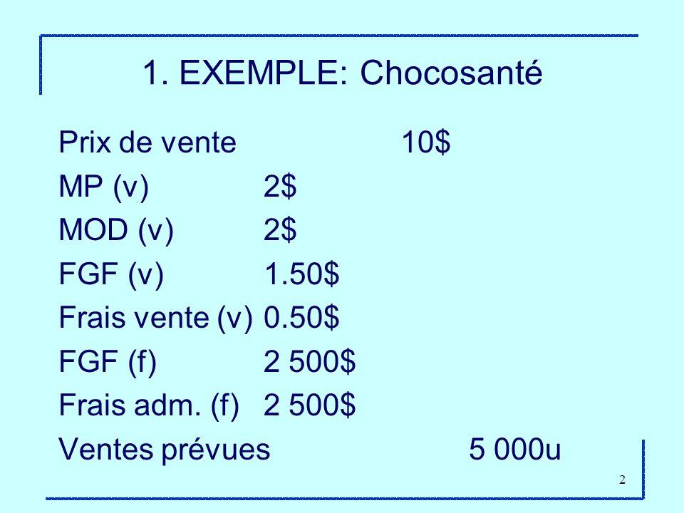 2 1. EXEMPLE: Chocosanté Prix de vente10$ MP (v)2$ MOD (v)2$ FGF (v)1.50$ Frais vente (v)0.50$ FGF (f)2 500$ Frais adm. (f)2 500$ Ventes prévues5 000u