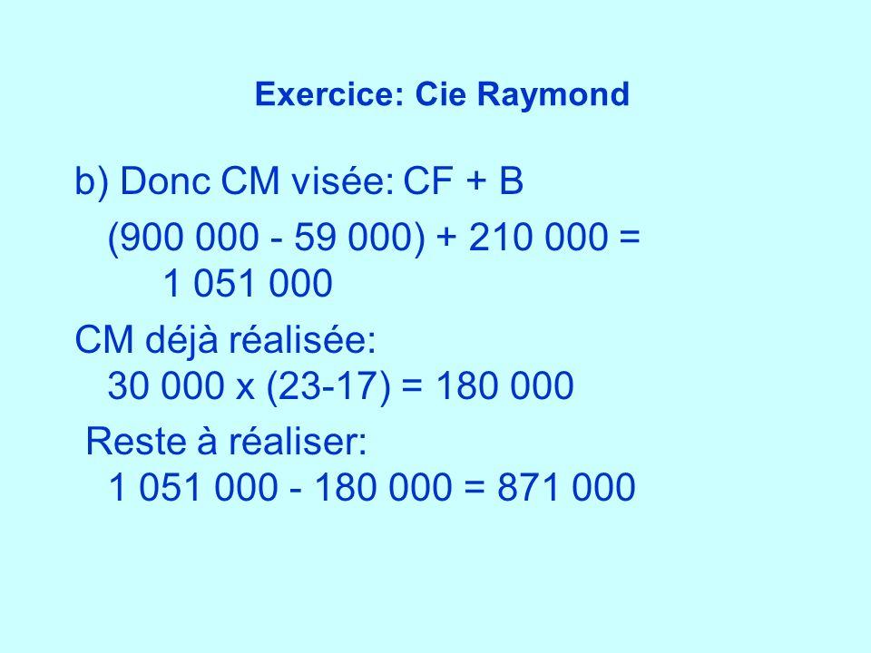 Exercice: Cie Raymond b) Donc CM visée: CF + B (900 000 - 59 000) + 210 000 = 1 051 000 CM déjà réalisée: 30 000 x (23-17) = 180 000 Reste à réaliser: