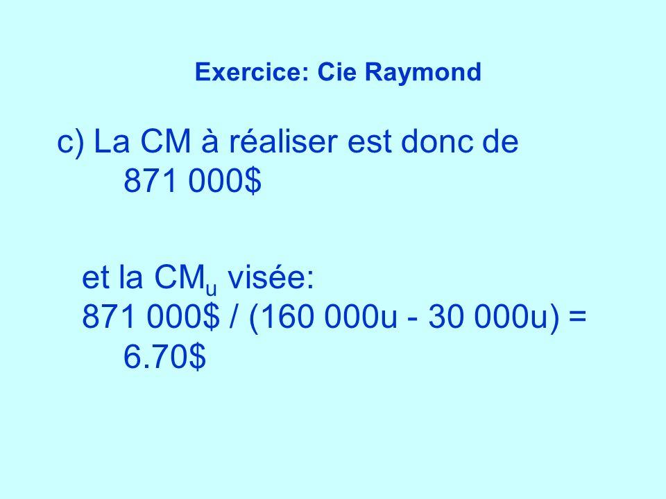 Exercice: Cie Raymond c) La CM à réaliser est donc de 871 000$ et la CM u visée: 871 000$ / (160 000u - 30 000u) = 6.70$