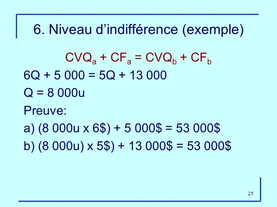 25 6. Niveau dindifférence (exemple) CVQ a + CF a = CVQ b + CF b 6Q + 5 000 = 5Q + 13 000 Q = 8 000u Preuve: a) (8 000u x 6$) + 5 000$ = 53 000$ b) (8