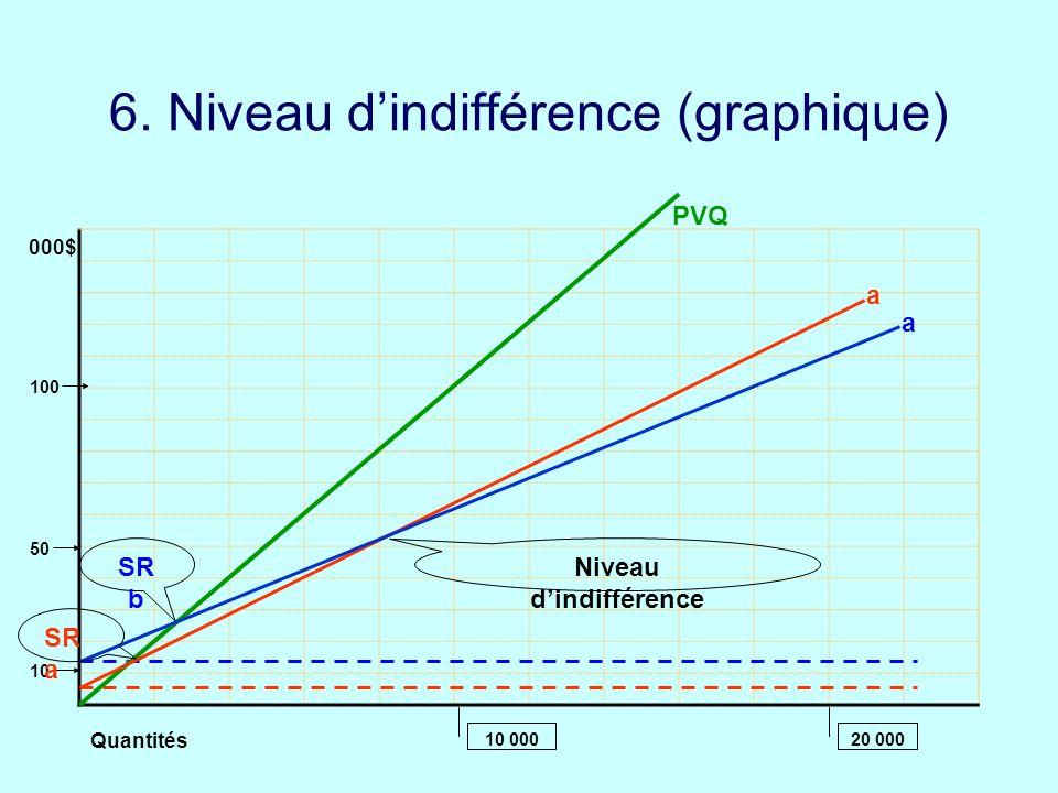 10 00020 000 Quantités 000$ 10 50 100 6. Niveau dindifférence (graphique) SR a a a PVQ SR b Niveau dindifférence