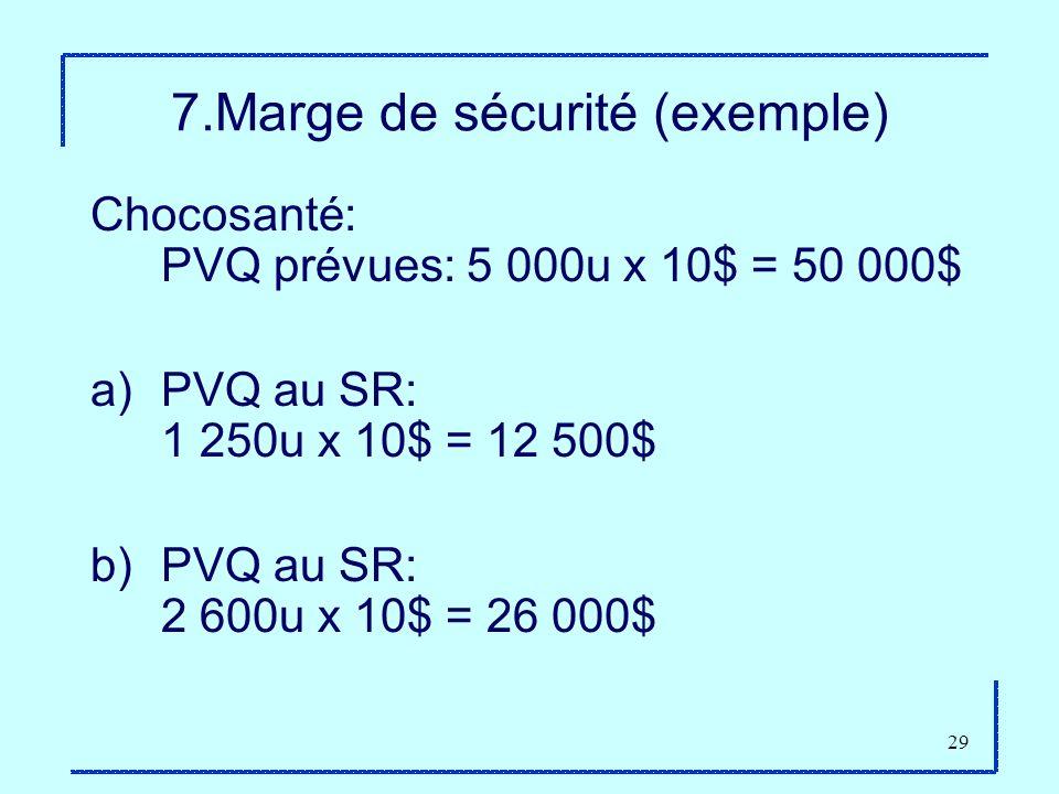 29 7.Marge de sécurité (exemple) Chocosanté: PVQ prévues: 5 000u x 10$ = 50 000$ a)PVQ au SR: 1 250u x 10$ = 12 500$ b)PVQ au SR: 2 600u x 10$ = 26 00