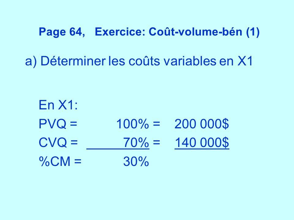 Page 64, Exercice: Coût-volume-bén (1) a) Déterminer les coûts variables en X1 En X1: PVQ =100% =200 000$ CVQ = 70% =140 000$ %CM = 30%